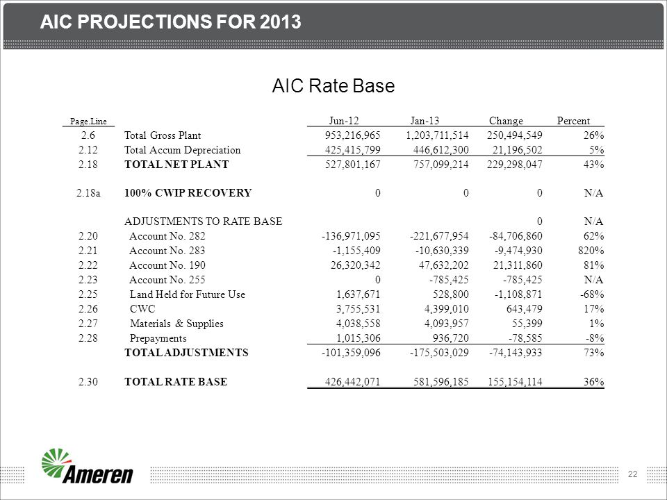 Aic Projections for 2013 AIC Rate Base Jun-12 Jan-13 Change Percent