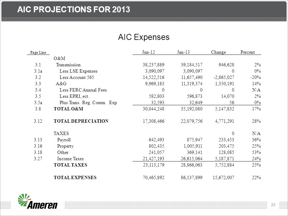 Aic Projections for 2013 AIC Expenses Jun-12 Jan-13 Change Percent O&M