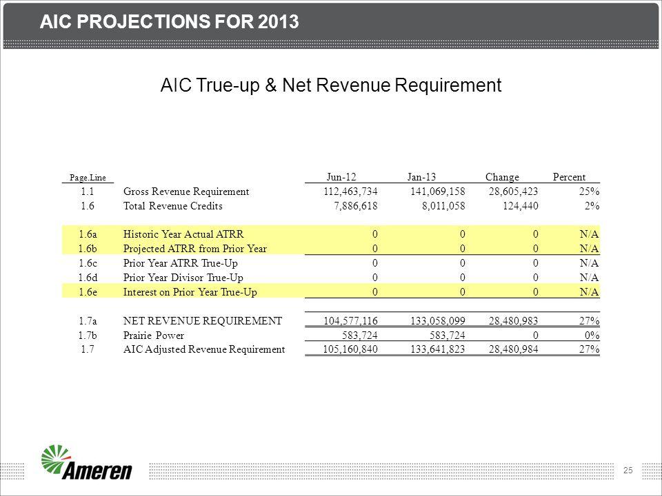 AIC True-up & Net Revenue Requirement