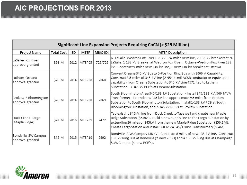 Significant Line Expansion Projects Requiring CoCN (> $25 Million)