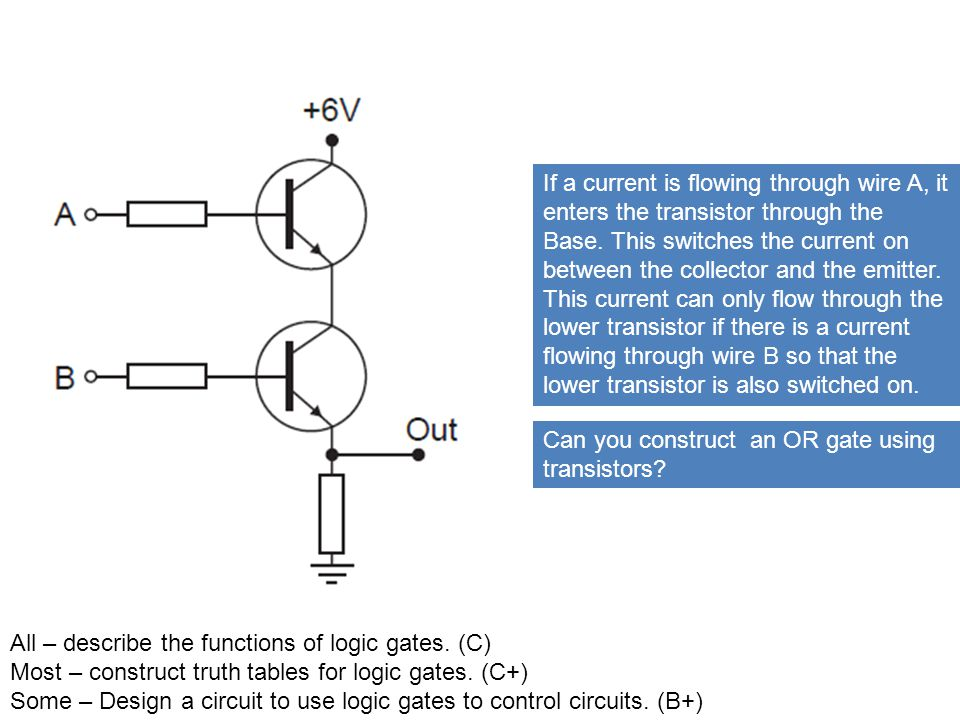 Logic Gates Some Most All Learning Objective ppt video online