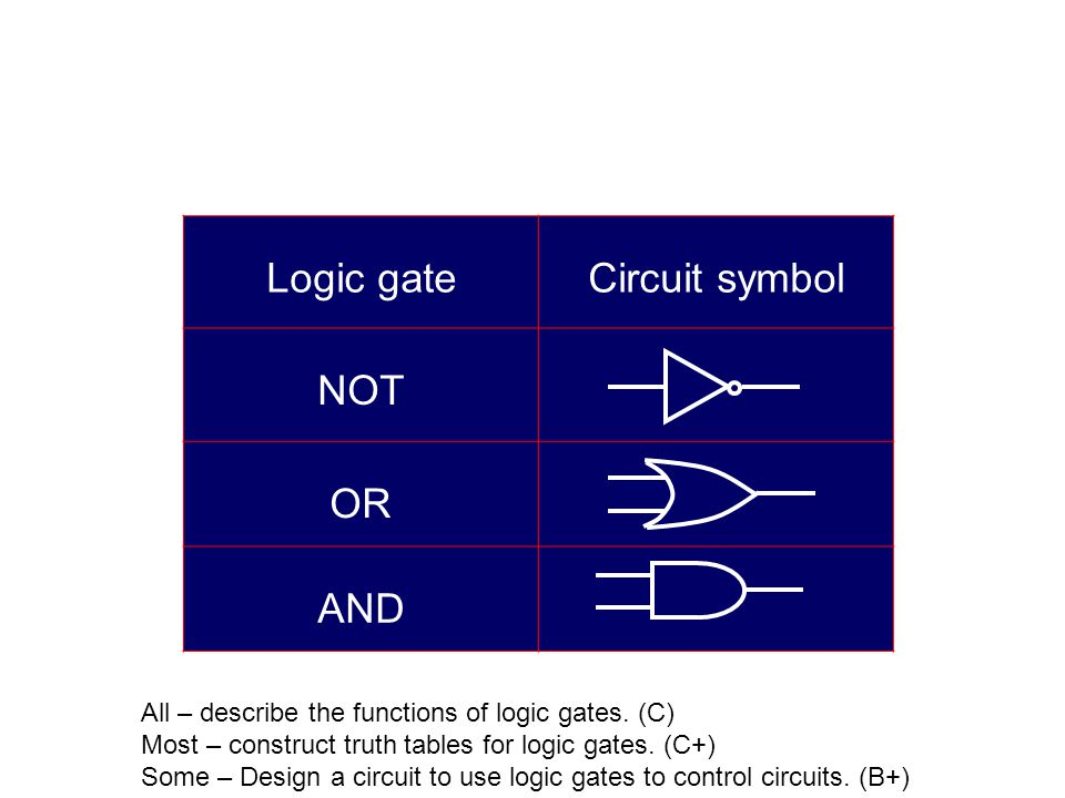 Logic gate Circuit symbol NOT OR AND