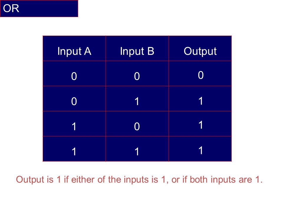 OR Input A Input B Output 1 1 1 1