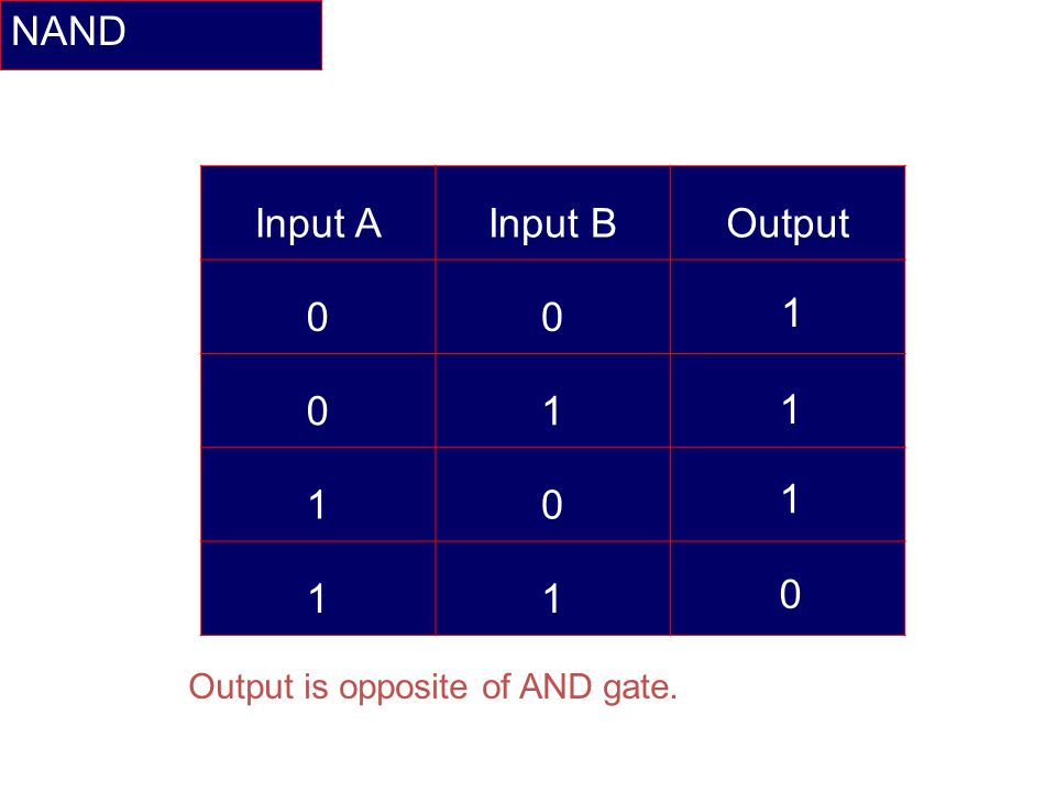 NAND Input A Input B Output Output is opposite of AND gate.