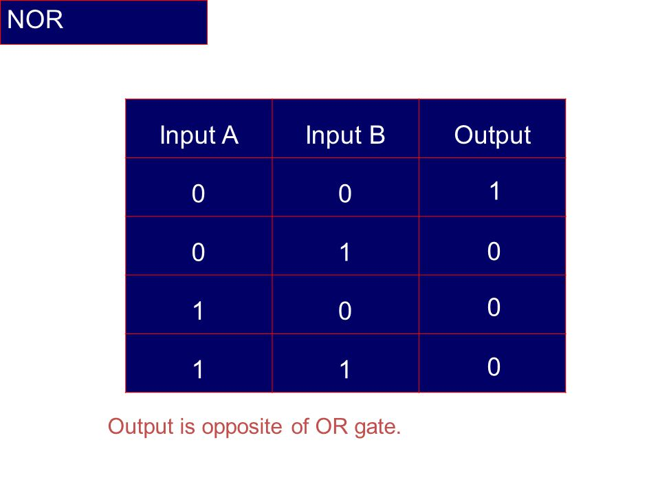 NOR Input A Input B Output 1 1 Output is opposite of OR gate.