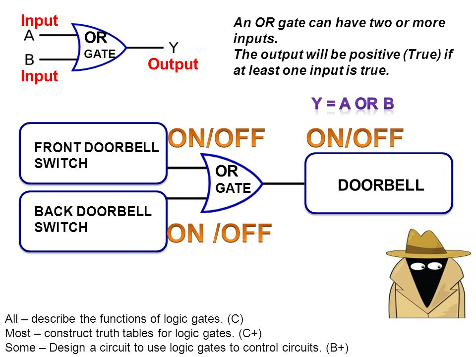 ON/OFF ON/OFF ON /OFF Input Y = A OR B OR Output Input OR
