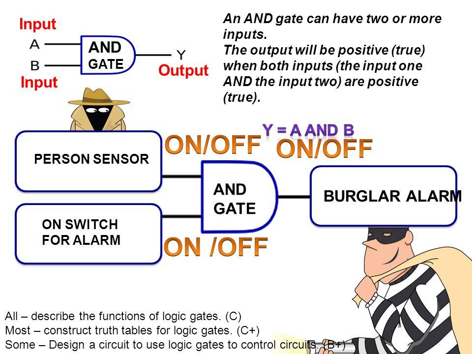 ON/OFF ON/OFF ON /OFF Input AND Output Input AND BURGLAR ALARM GATE