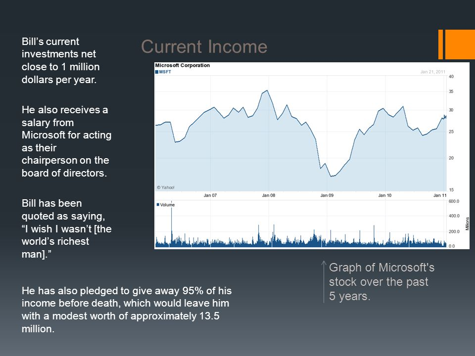 Current Income Graph of Microsoft s stock over the past 5 years.