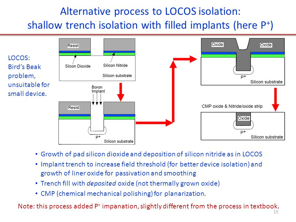 Alternative process to LOCOS isolation: