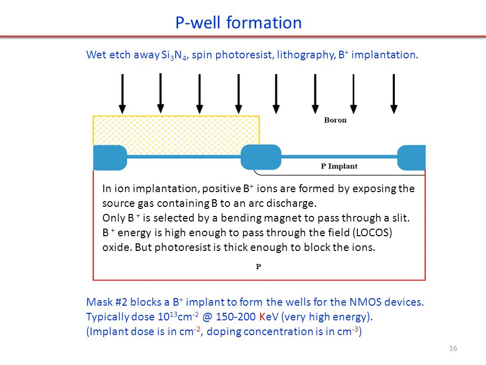 P-well formation Wet etch away Si3N4, spin photoresist, lithography, B+ implantation.