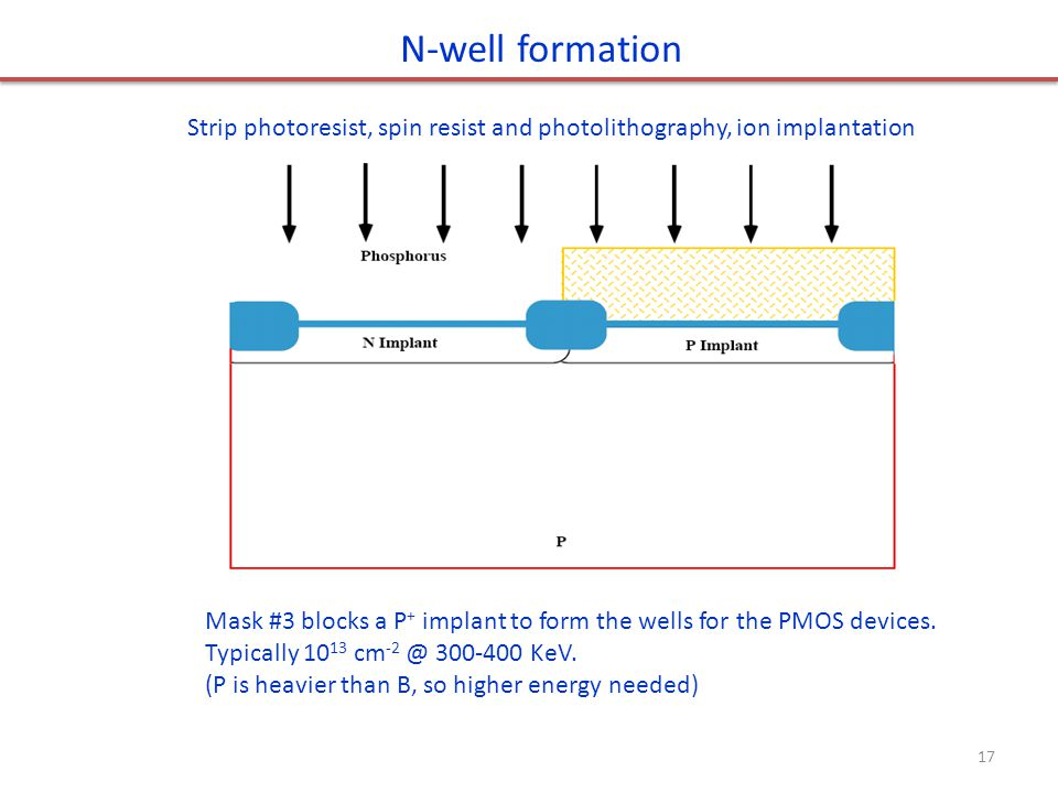N-well formation Strip photoresist, spin resist and photolithography, ion implantation.