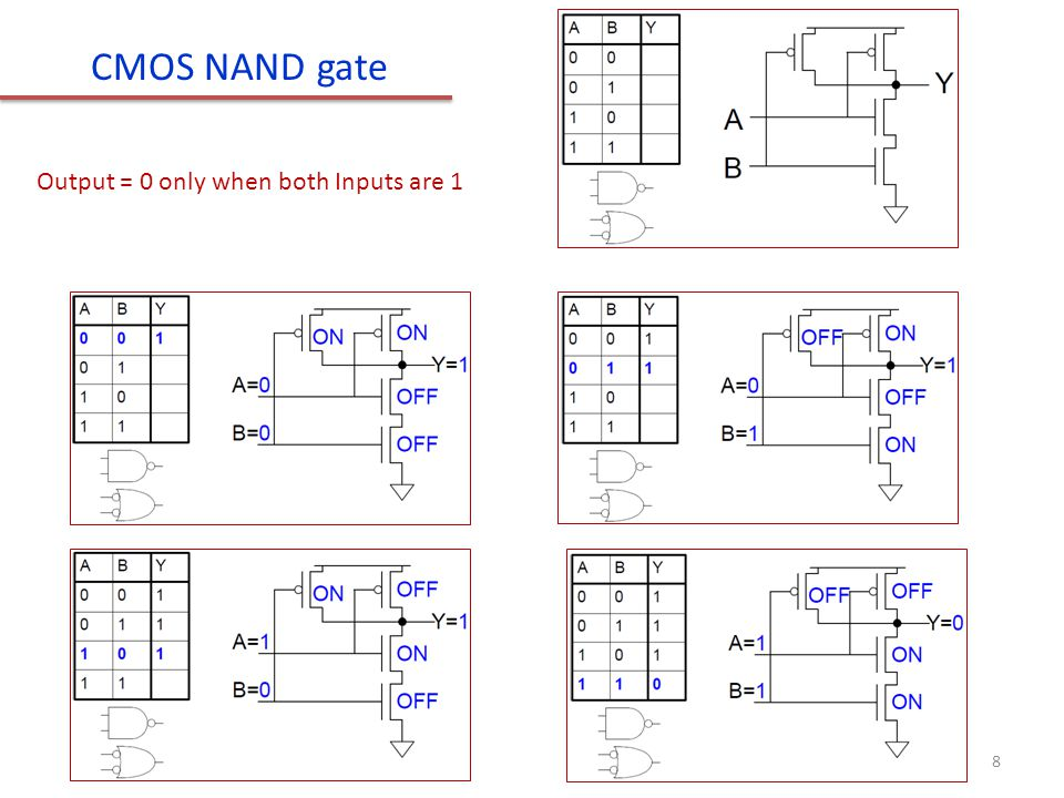 CMOS NAND gate Output = 0 only when both Inputs are 1