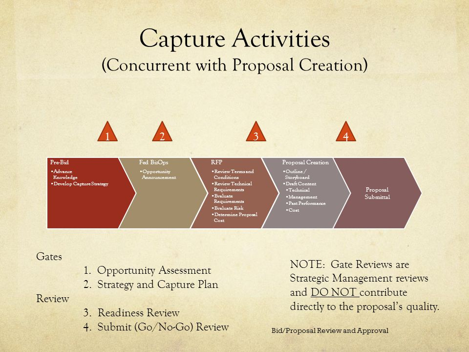 Capture Activities (Concurrent with Proposal Creation)