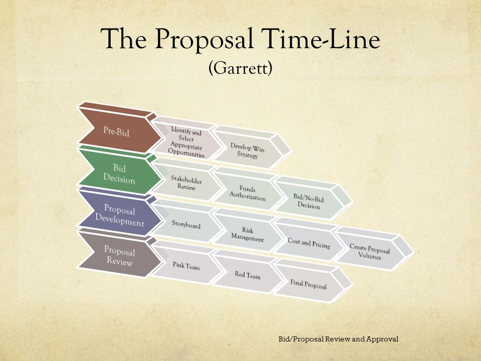 The Proposal Time-Line (Garrett)