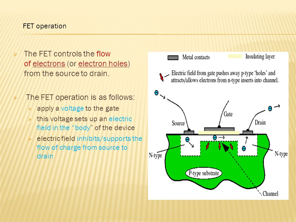 The FET operation is as follows: