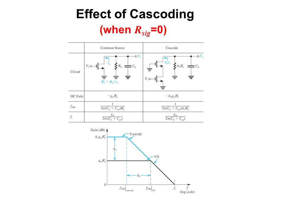 Effect of Cascoding (when Rsig=0) sedr42021_0639abc.jpg