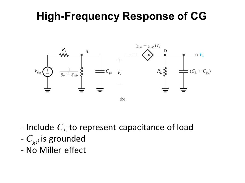 High-Frequency Response of CG