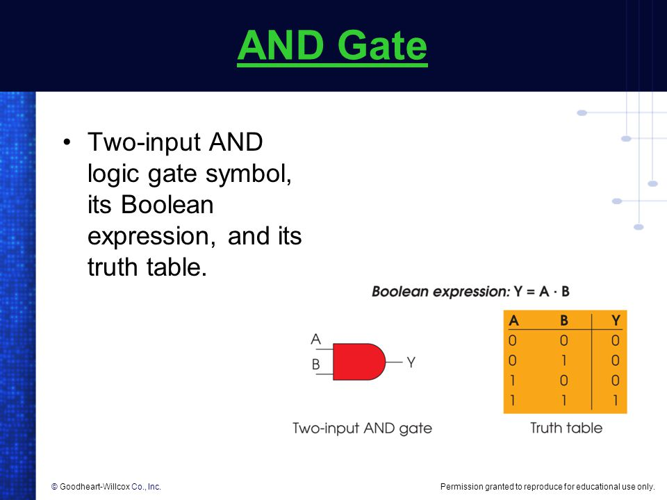 AND Gate Two-input AND logic gate symbol, its Boolean expression, and its truth table.