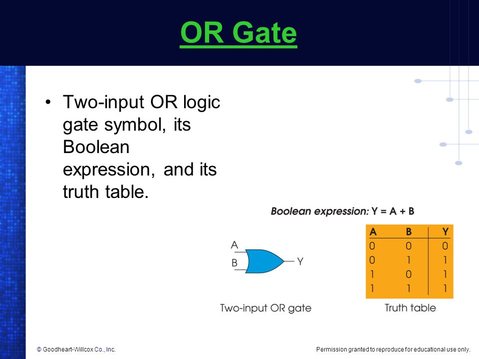 OR Gate Two-input OR logic gate symbol, its Boolean expression, and its truth table.