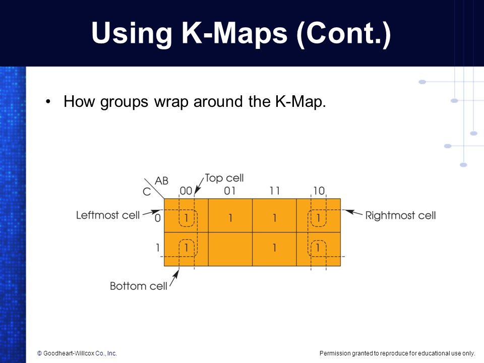 Using K-Maps (Cont.) How groups wrap around the K-Map.