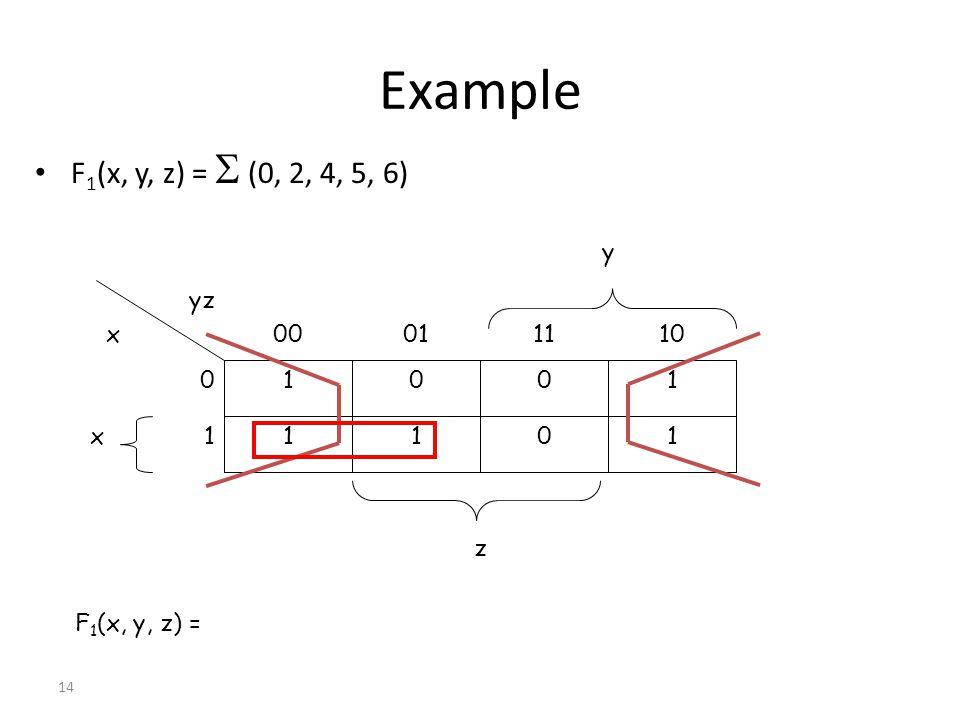 Example F1(x, y, z) =  (0, 2, 4, 5, 6) y 1 10 11 01 00 yz x 1 1 x 1 1