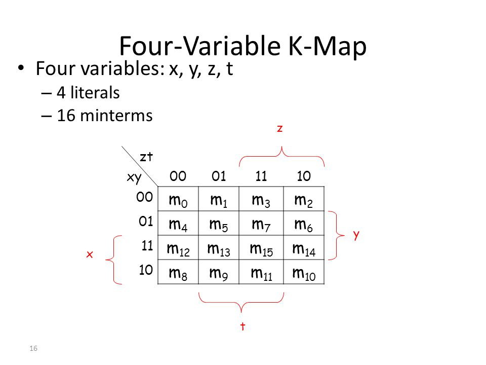 Four-Variable K-Map Four variables: x, y, z, t 4 literals 16 minterms