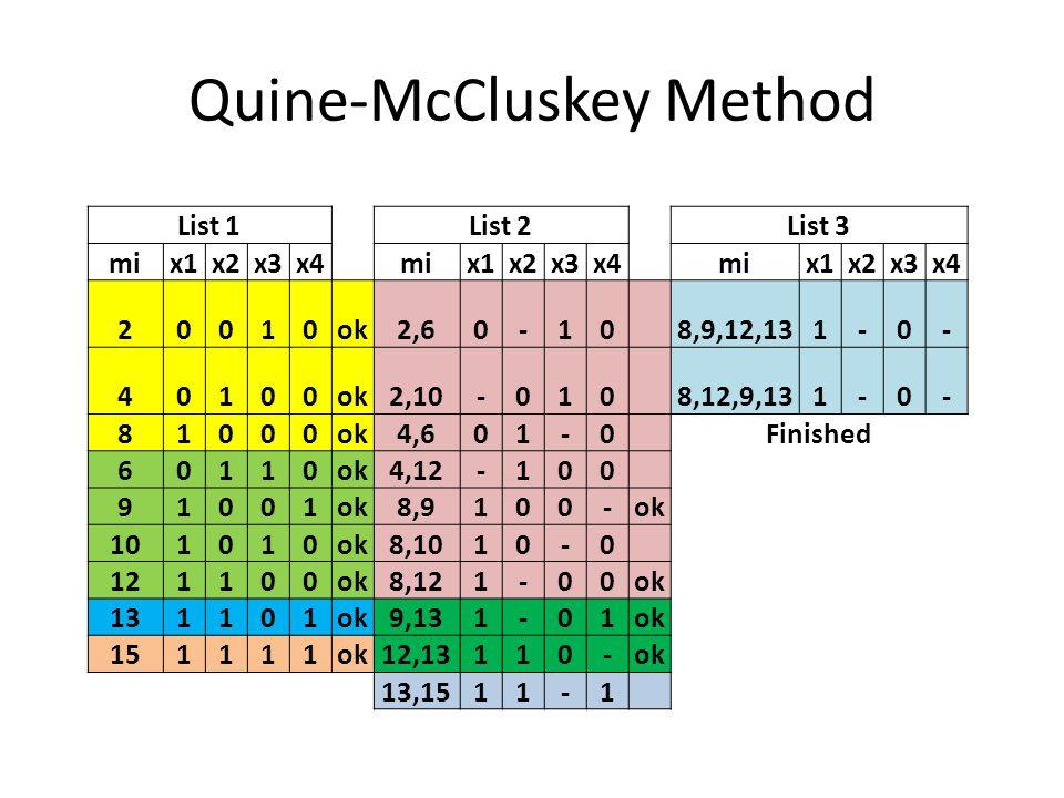 Quine-McCluskey Method