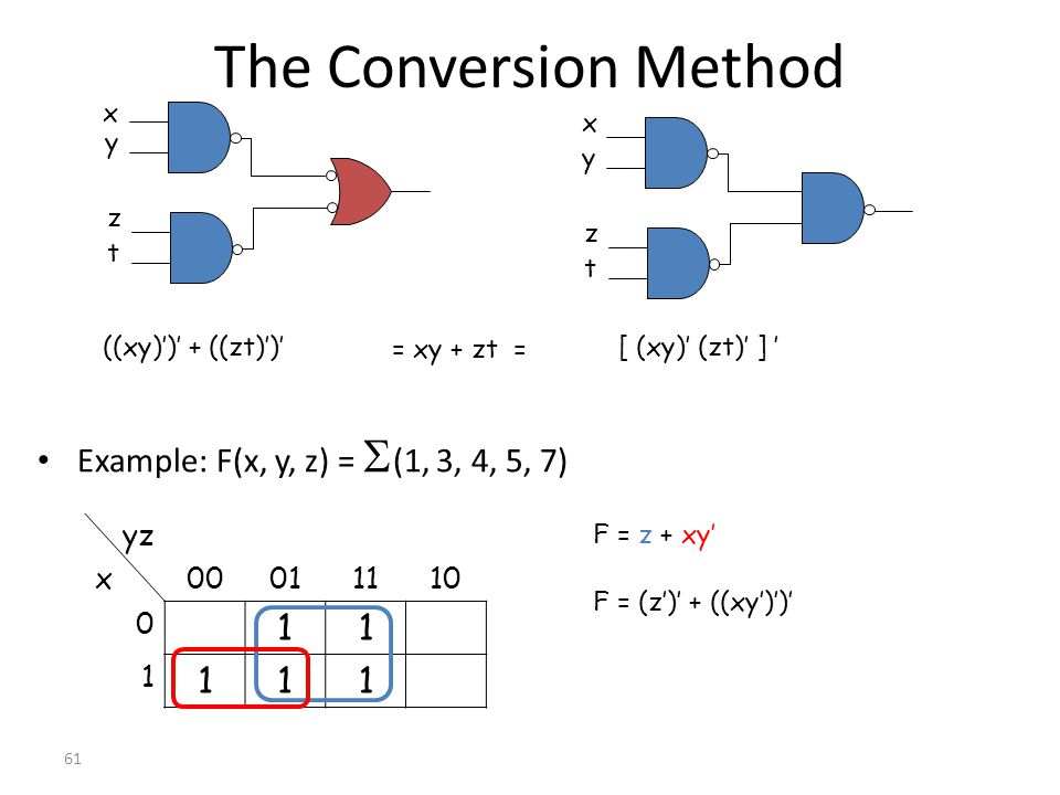 The Conversion Method 1 Example: F(x, y, z) = (1, 3, 4, 5, 7) yz x 00