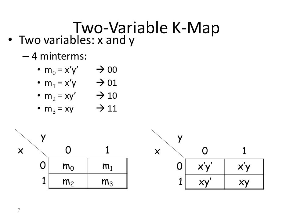 Two-Variable K-Map Two variables: x and y 4 minterms: m0 = x'y'  00