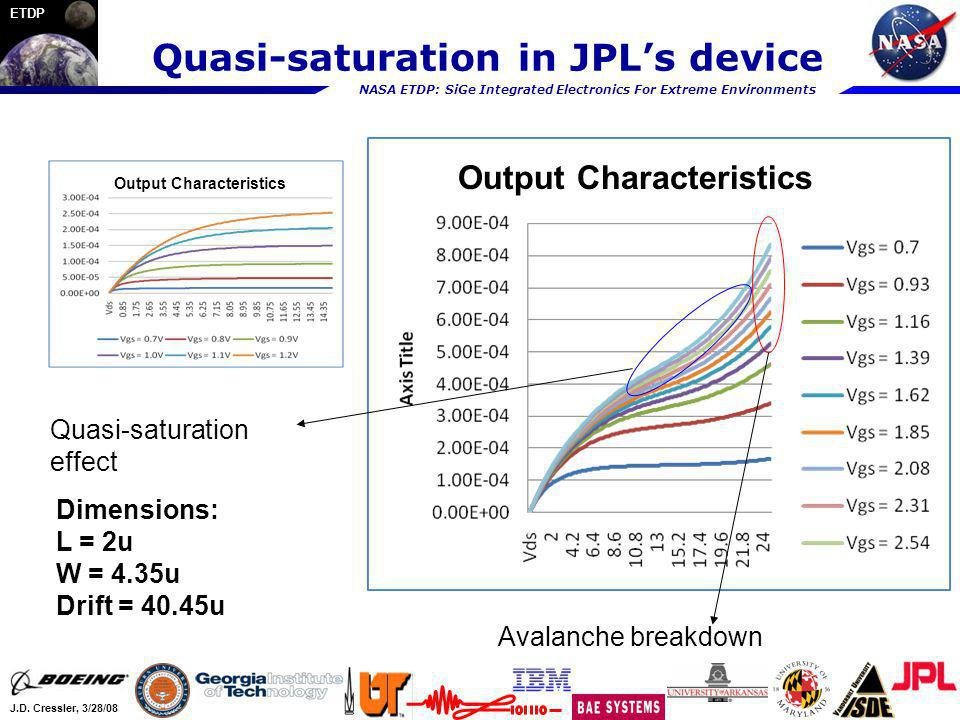 Quasi-saturation in JPL's device