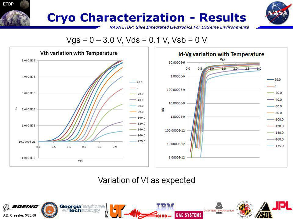Cryo Characterization - Results