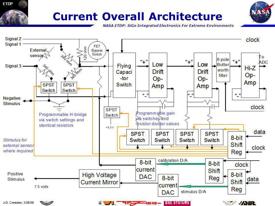 Current Overall Architecture