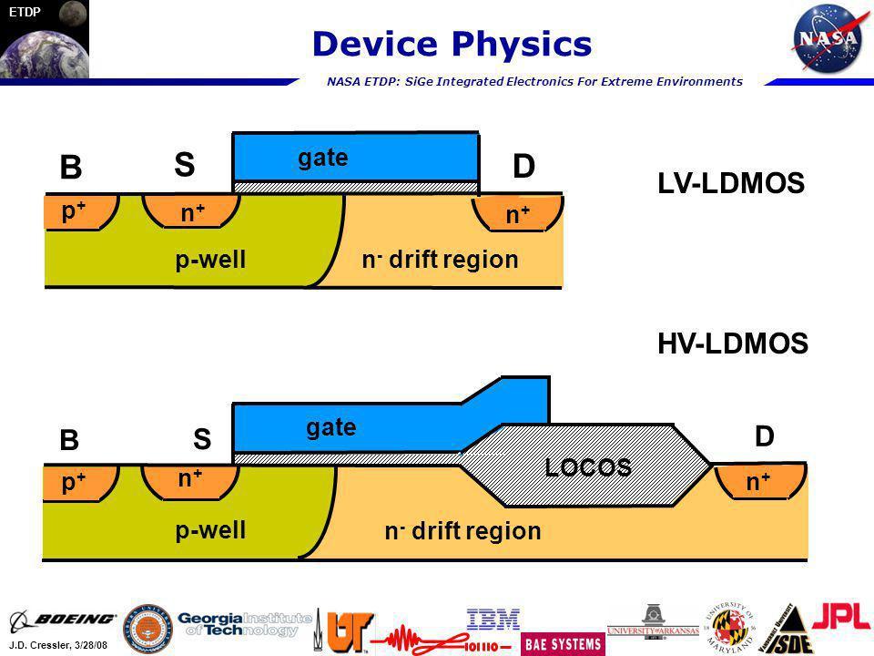 Device Physics B S D LV-LDMOS HV-LDMOS D B S gate p+ n+ p-well