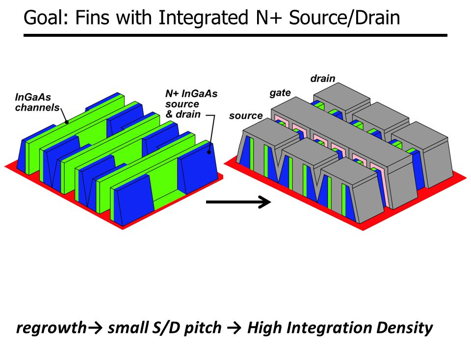 Goal: Fins with Integrated N+ Source/Drain