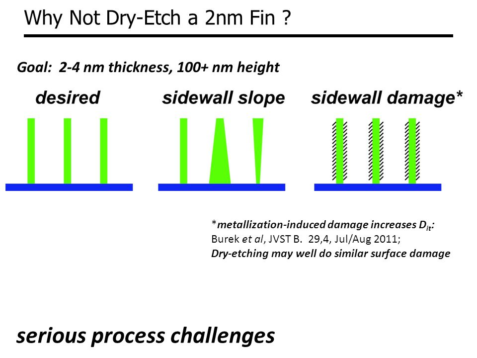 Why Not Dry-Etch a 2nm Fin