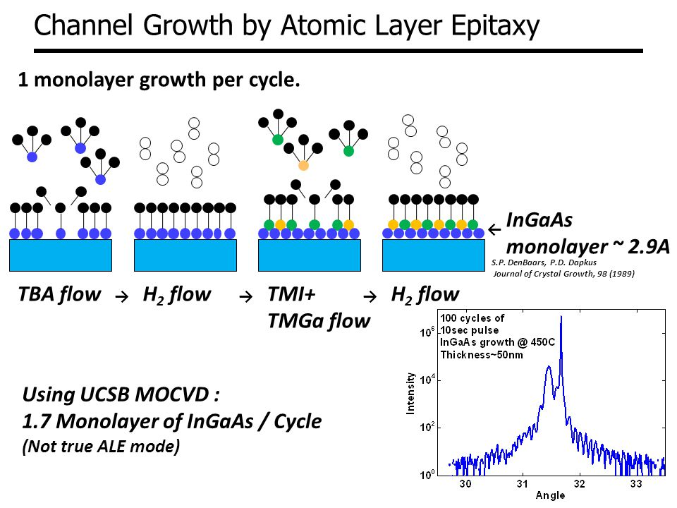 Channel Growth by Atomic Layer Epitaxy