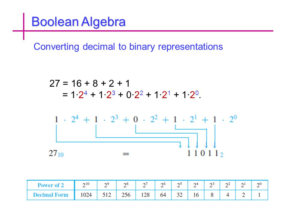 Boolean Algebra Converting decimal to binary representations