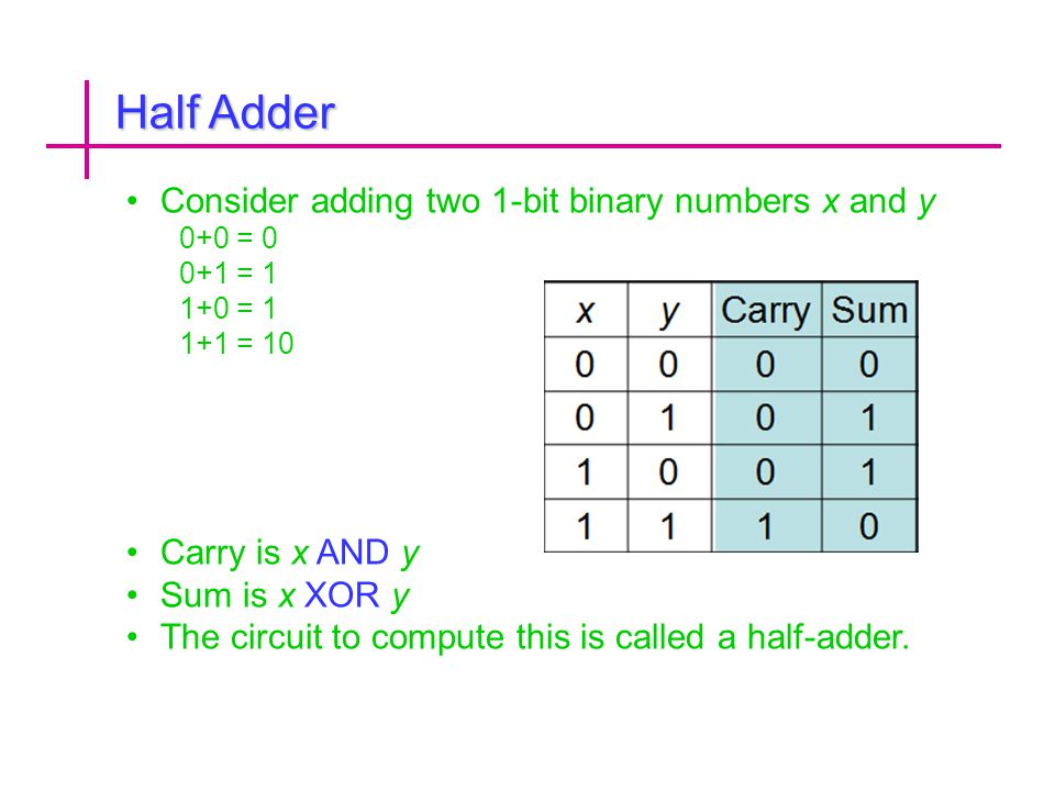 Half Adder Consider adding two 1-bit binary numbers x and y
