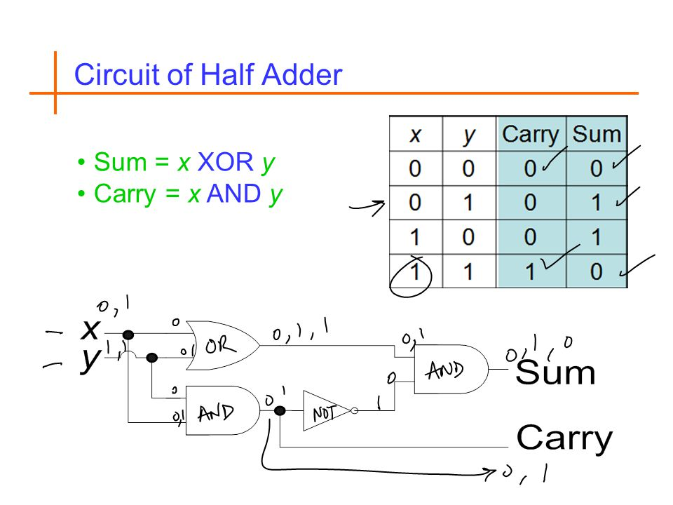 Circuit of Half Adder Sum = x XOR y Carry = x AND y