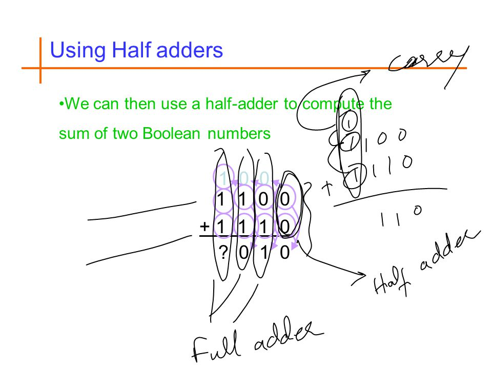 Using Half adders We can then use a half-adder to compute the sum of two Boolean numbers. 1. 1 1 0 0.