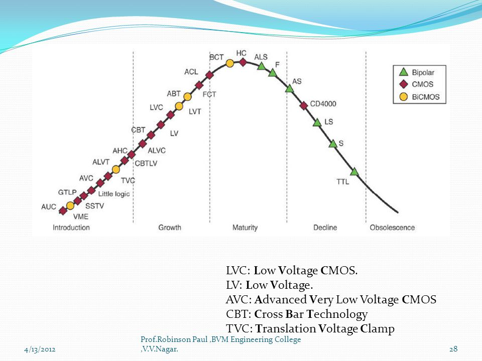 AVC: Advanced Very Low Voltage CMOS CBT: Cross Bar Technology