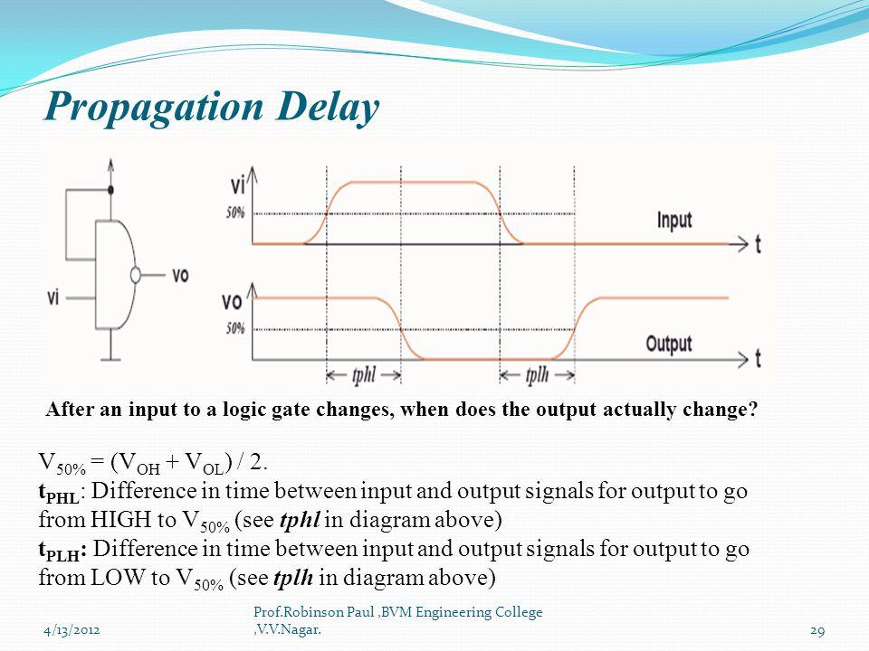 Propagation Delay V50% = (VOH + VOL) / 2.