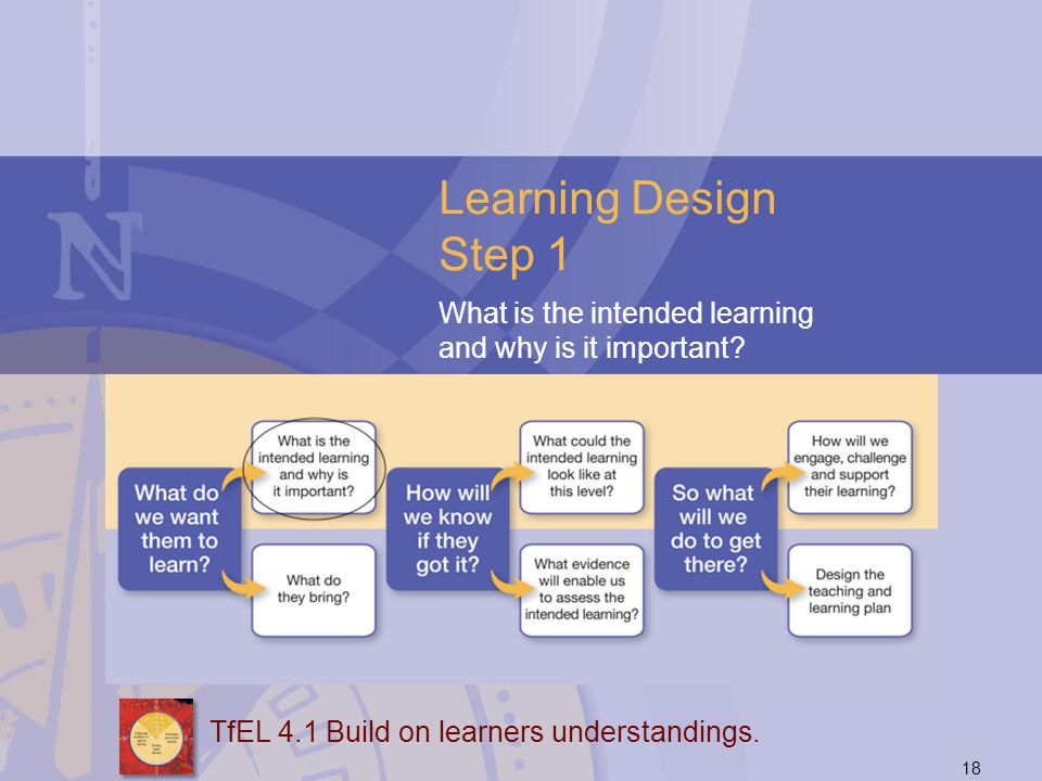 Learning Design Step 1 What is the intended learning and why is it important So let's unpack the model, while focusing on bubble blowing.