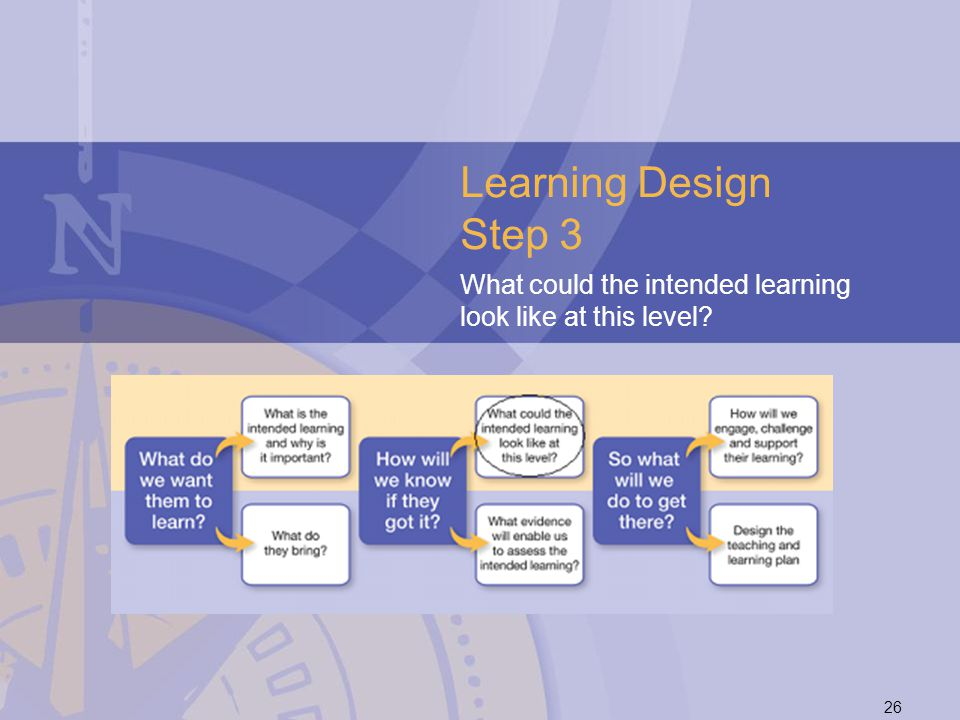Learning Design Step 3 What could the intended learning look like at this level 26