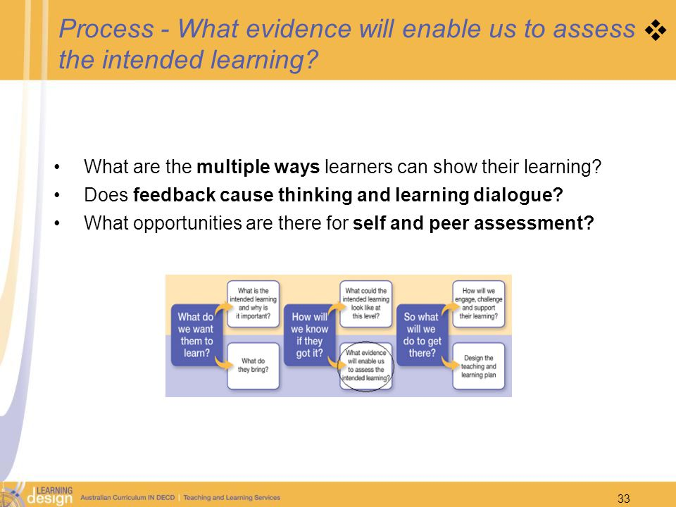 Process - What evidence will enable us to assess the intended learning