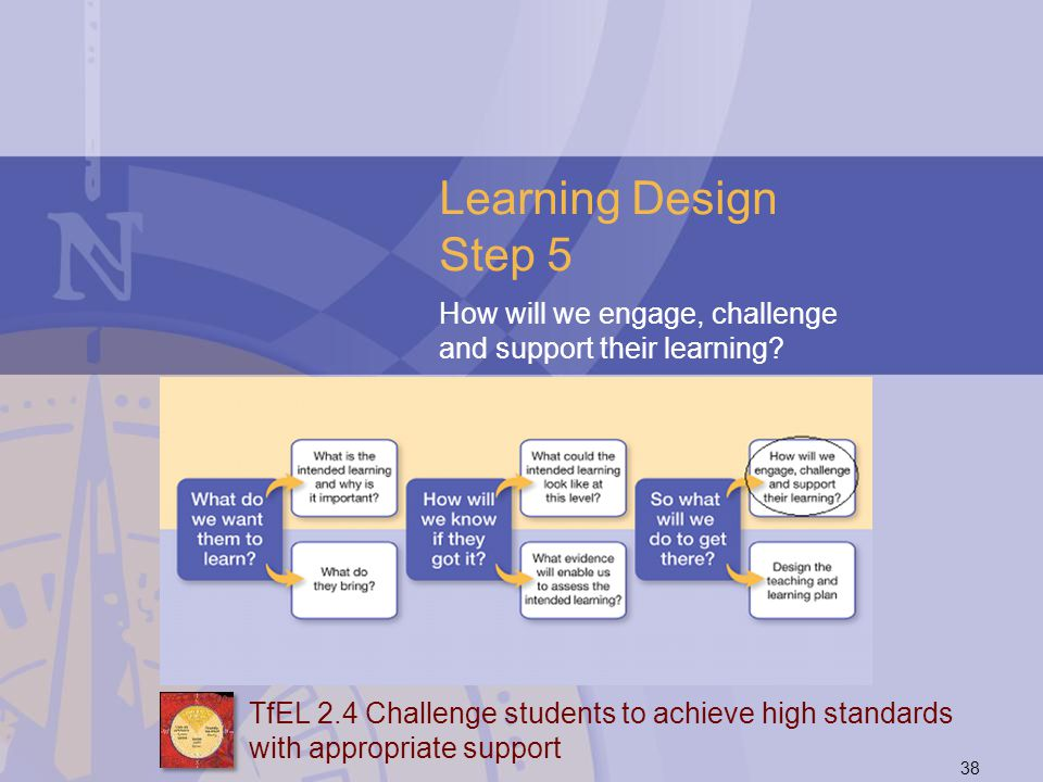 Learning Design Step 5 How will we engage, challenge and support their learning TfEL 2.4 Challenge students to achieve high standards.