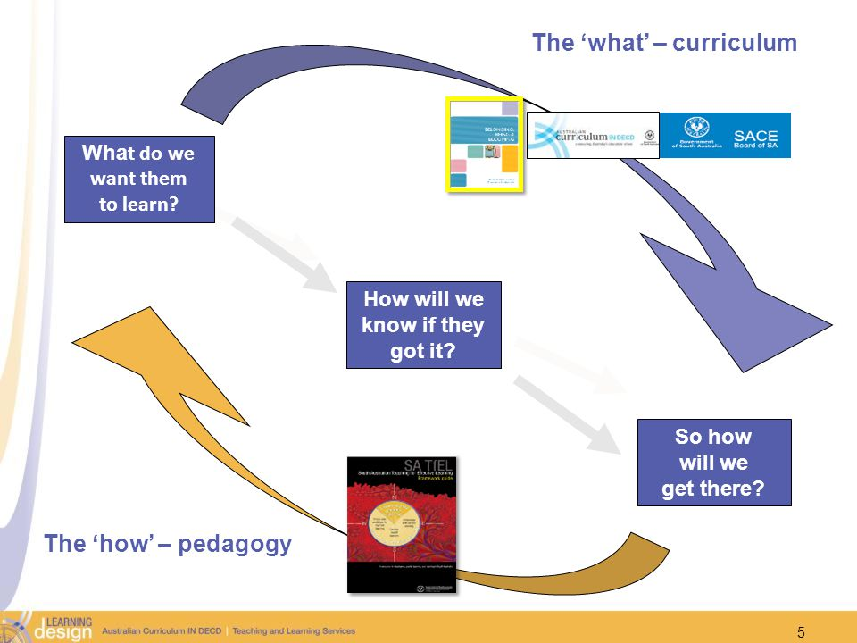 The 'what' – curriculum What do we want them to learn