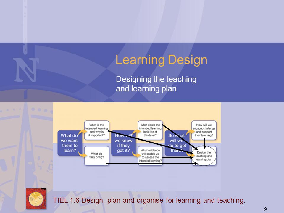Learning Design Designing the teaching and learning plan