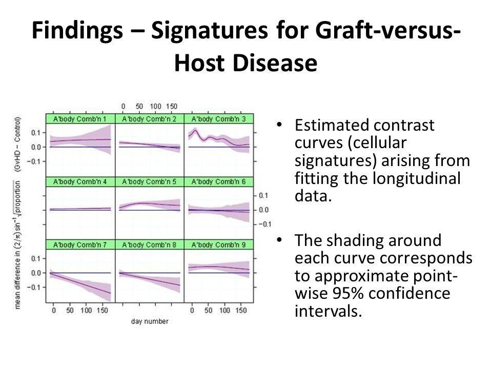 Findings – Signatures for Graft-versus-Host Disease