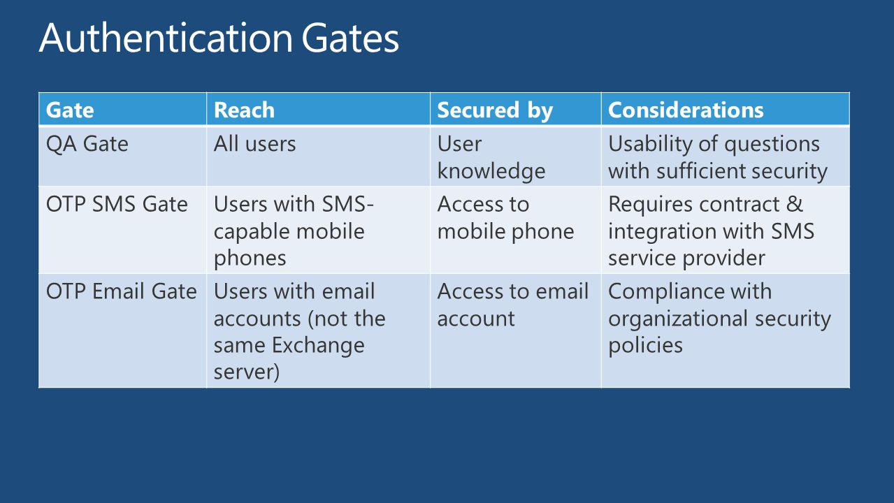 Authentication Gates Gate Reach Secured by Considerations QA Gate